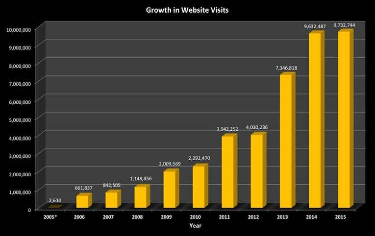 JOM Growth in Website Visits